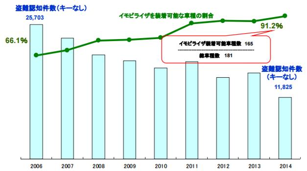 イモビライザー普及率と盗難件数の推移グラフ