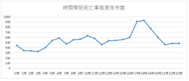 時間帯別死亡事故発生件数