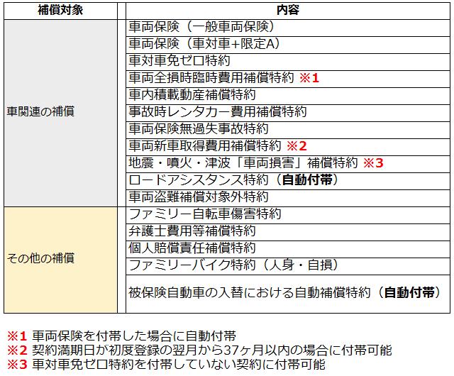 朝日火災の自動車保険の補償一覧2