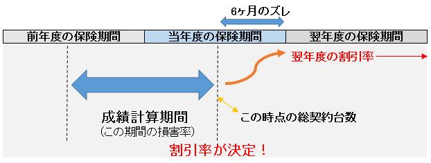 フリート契約の割引率の決定時期の図