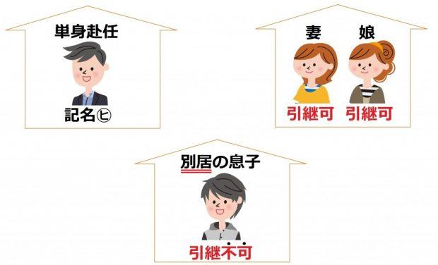記名被保険者変更に伴う等級引継事例 ②