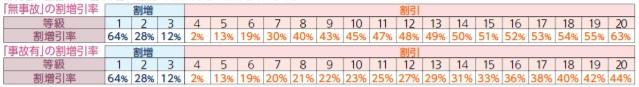 ドライバー保険の等級割引率表
