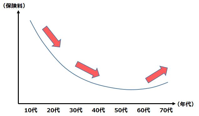 年代別の保険料推移グラフ
