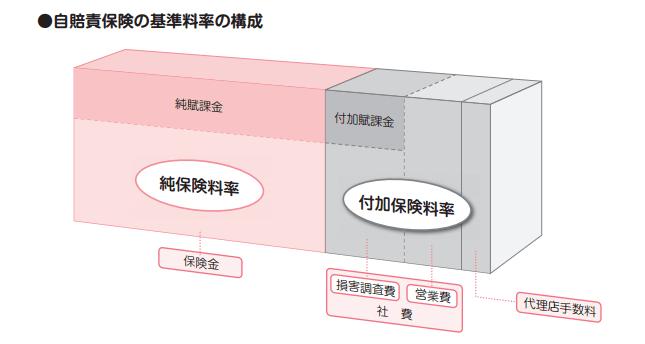 保険料金構成表