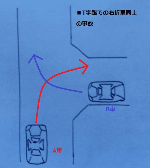 T字路右折車同士