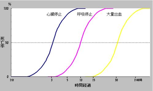 カーラーの死亡曲線