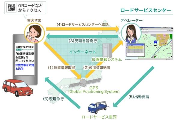 GPSサービス