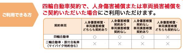 ロードサービスの対象・対象外を表した表