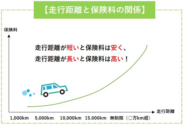 「走行距離」と「保険料」の関係