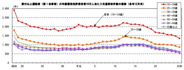 年齢層別の交通事故件数の推移グラフ