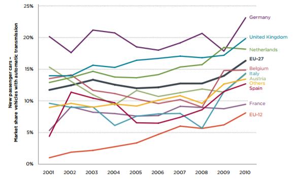 ヨーロッパのAT車普及率