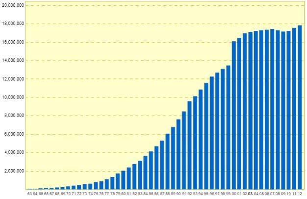 JAFの会員数の推移グラフ