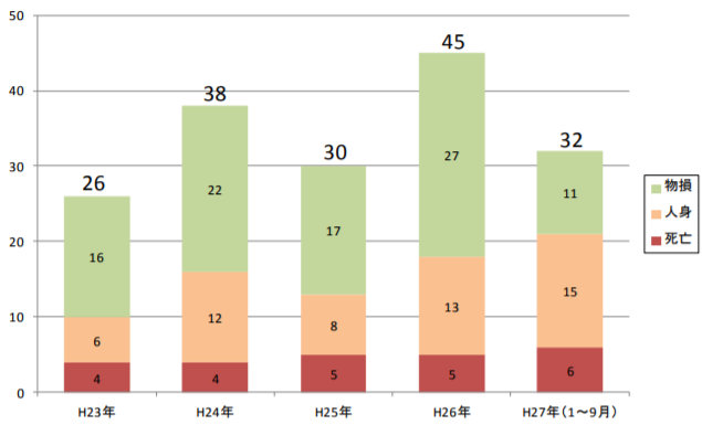 逆走による事故・死亡事故の件数