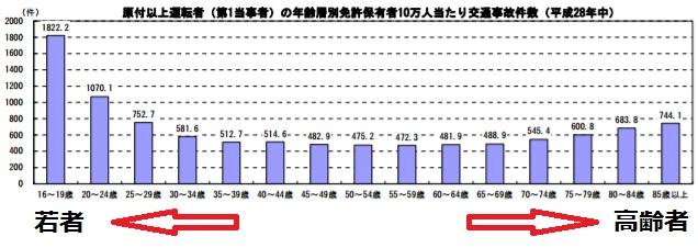 年齢別事故件数グラフ