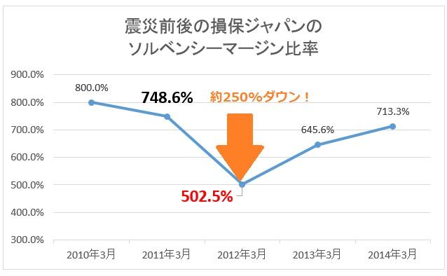 震災前後のソルベンシーマージン比率の推移