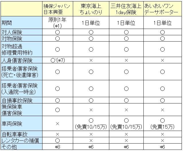 ドライバー保険の比較表no2