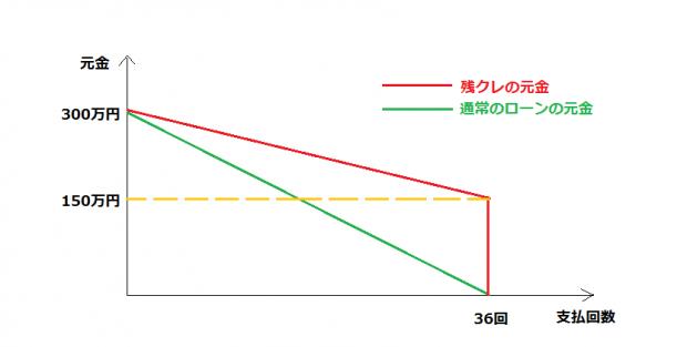 元金の減少具合を表すグラフ(残クレと通常のローン)