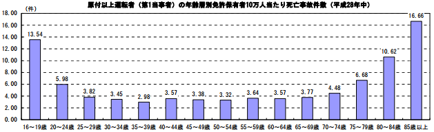 年代別の死亡事故件数グラフ
