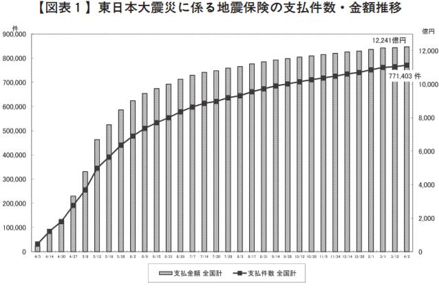 東日本大震災の時の地震保険の支払件数と保険金を表したグラフ