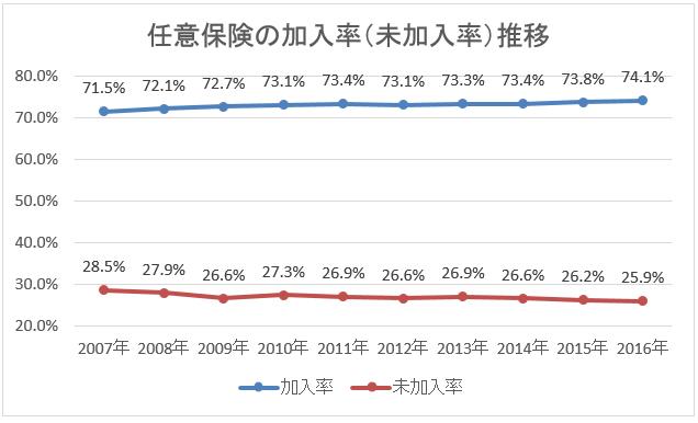 任意保険加入率の推移を表したグラフ
