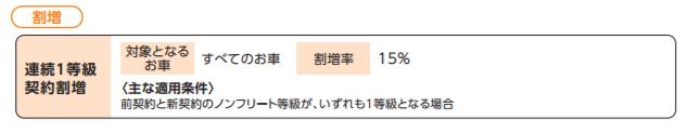 日新火災「連続1等級契約割増」
