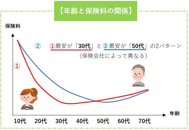 「年齢」と「保険料」の関係図