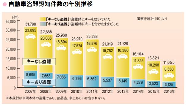 車両盗難の発生件数の推移グラフ