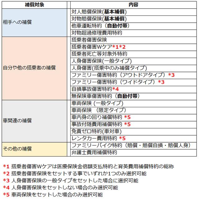 三井ダイレクトの補償内容の一覧