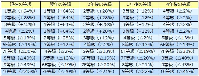3等級ダウン-等級・割引率変化早見表(1等級~10等級)