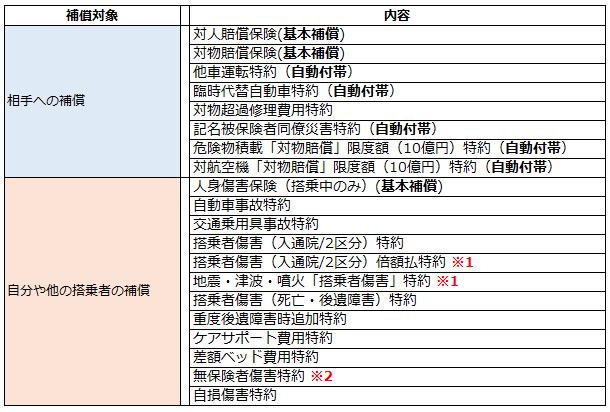 三井住友海上の補償内容一覧