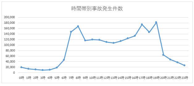 時間帯別事故発生件数グラフ