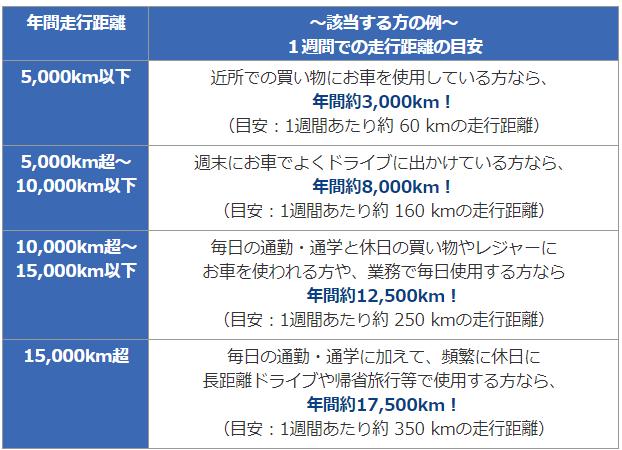 自動車保険の走行距離の選び方