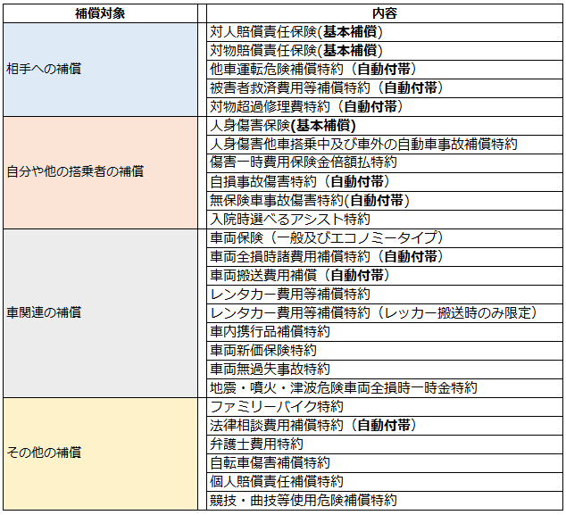 東京海上日動の補償内容一覧