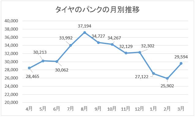 タイヤのパンク発生件数の月別推移