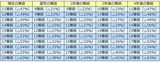 3等級ダウン事故-等級・割引率の変化早見表(11等級~20等級)