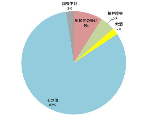 逆走した運転手の状態を表したグラフ