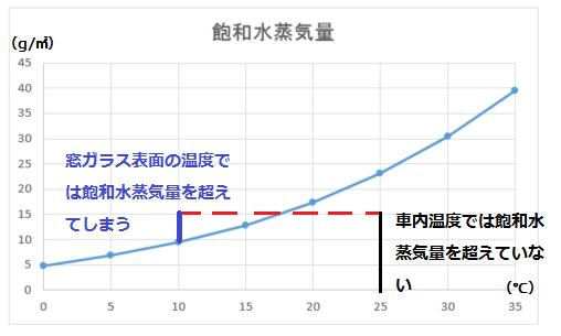 温度差による結露を表したグラフ