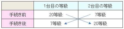 等級引継ぎと車両入れ替えのイメージ図