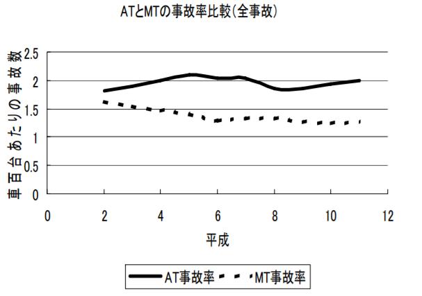 MT車とAT車の事故率を表したグラフ