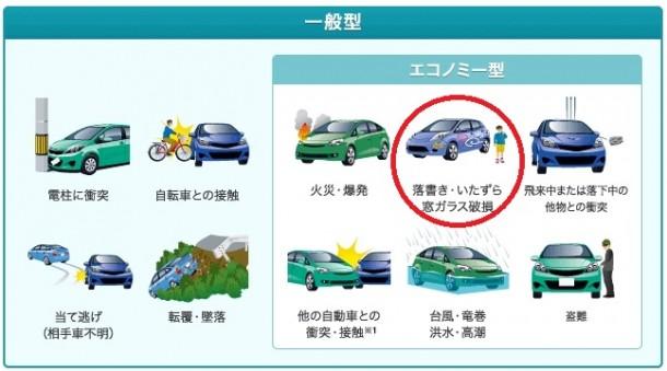 車両保険タイプ