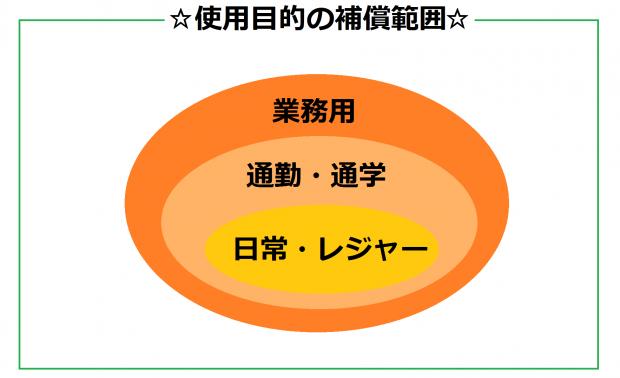 使用目的の補償範囲イメージ図
