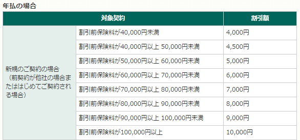 三井ダイレクトのインターネット割引額
