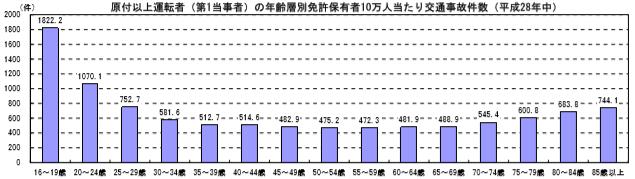 年代別の事故件数グラフ