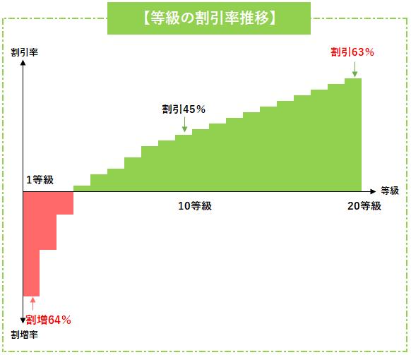 等級の割引率の推移