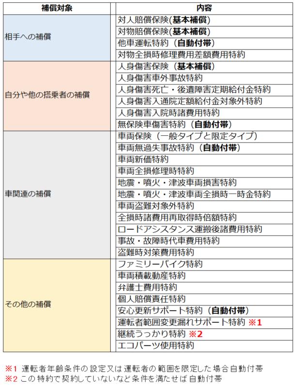 損保ジャパンの補償内容一覧表