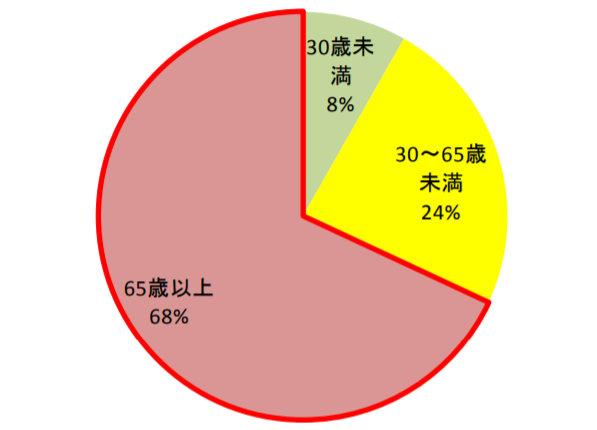 逆走の年齢層を表したグラフ