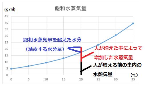 人の増加による水分量の増加を表したグラフ