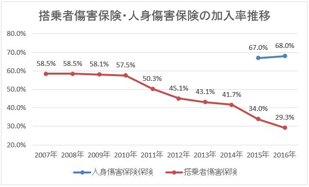 搭乗者傷害保険と人身傷害保険の加入率の推移