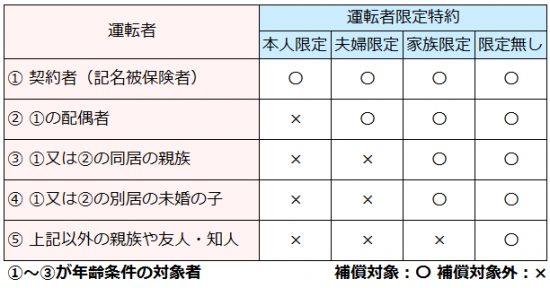 運転者限定特約の補償範囲を表した図