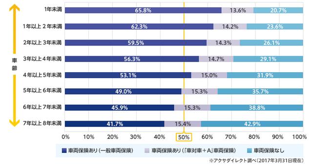 車齢と車両保険加入率のグラフ